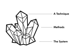 Acting System, Method and Techniques